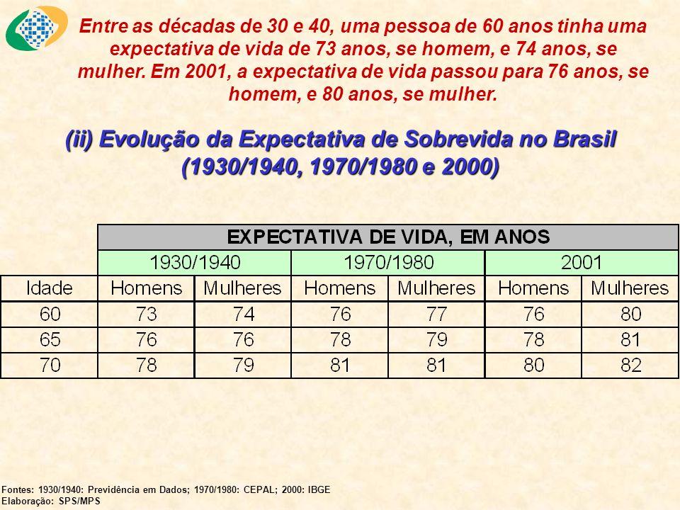 Participação de Homens e Mulheres na População Total, por Faixa Etária (2000) Fontes: 1930/1940: Previdência em Dados; 1970/1980: CEPAL; 2000: IBGE Elaboração: SPS/MPS A população idosa é composta em sua maioria por mulheres.