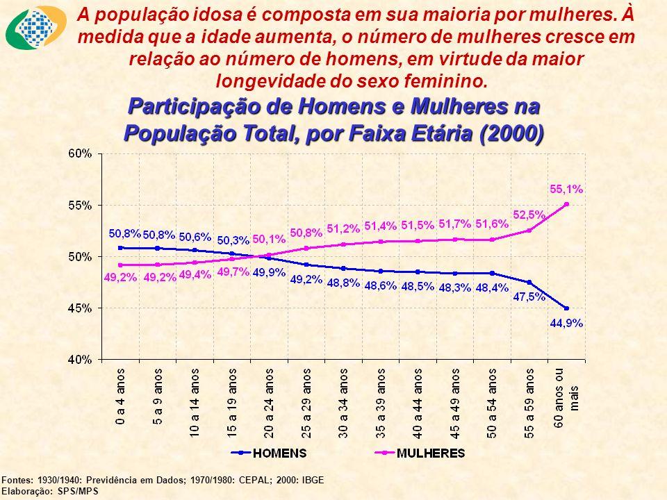 Participação de Idosos na População Total, por Clientela (1991-2000) Fontes: Censos 1991 e 2000, IBGE Elaboração: SPS/MPS Obs.: Idoso = Pessoa de 60 anos ou mais.