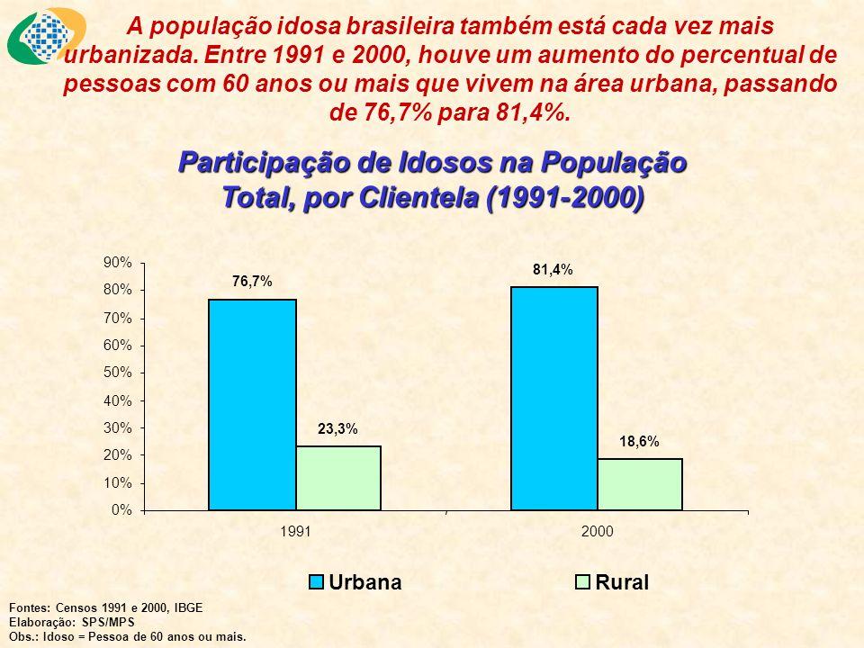 Participação dos Idosos no Total da População, por Regiões (1991-2000) Fontes: Censos 1991 e 2000, IBGE Elaboração: SPS/MPS Obs.: Idoso = Pessoa de 60 anos ou mais.