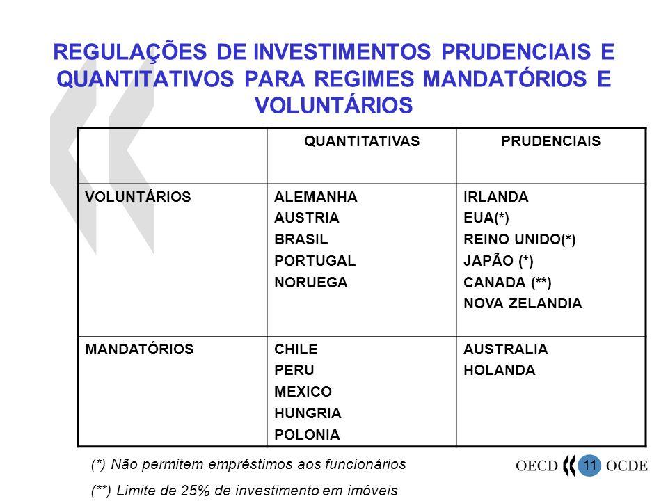 11 REGULAÇÕES DE INVESTIMENTOS PRUDENCIAIS E QUANTITATIVOS PARA REGIMES MANDATÓRIOS E VOLUNTÁRIOS QUANTITATIVASPRUDENCIAIS VOLUNTÁRIOSALEMANHA AUSTRIA