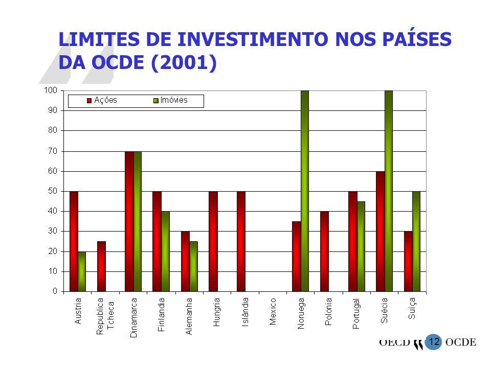 12 LIMITES DE INVESTIMENTO NOS PAÍSES DA OCDE (2001)