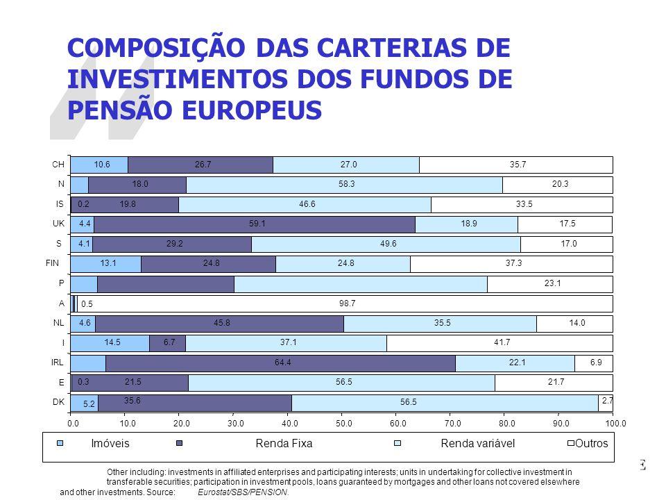 13 COMPOSIÇÃO DAS CARTERIAS DE INVESTIMENTOS DOS FUNDOS DE PENSÃO EUROPEUS 0.3 14.5 4.6 13.1 4.1 4.4 0.2 21.5 64.4 6.7 45.8 24.8 29.2 59.1 19.8 18.0 2