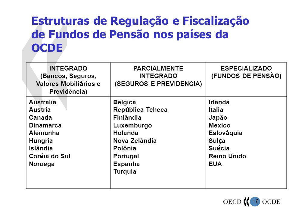16 INTEGRADO (Bancos, Seguros, Valores Mobili á rios e Previdência) PARCIALMENTE INTEGRADO (SEGUROS E PREVIDENCIA) ESPECIALIZADO (FUNDOS DE PENSÃO) Au