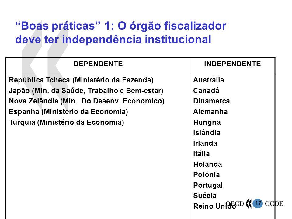 17 Boas práticas 1: O órgão fiscalizador deve ter independência institucional DEPENDENTEINDEPENDENTE República Tcheca (Ministério da Fazenda) Japão (M