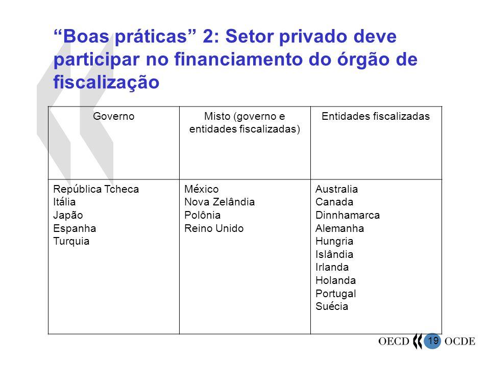 19 Boas práticas 2: Setor privado deve participar no financiamento do órgão de fiscalização GovernoMisto (governo e entidades fiscalizadas) Entidades