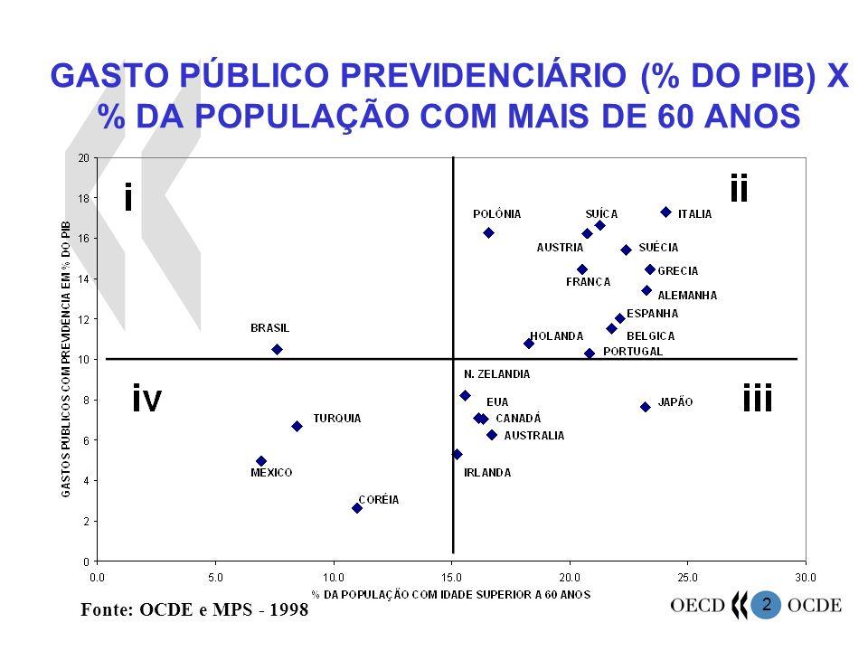 3 Fonte: IBGE e United Nations Population Division (UNDP) Argentina, 2000 EUA, 2000 França, 2000 Alemanha y Japão, 2000 Rússia, 2000 Paraguai, 2000 – 5,3% Bolívia, 2000 –6,2% PROJEÇÃO DA PARTICIPAÇÃO DA POPULAÇÃO COM MAIS DE 60 ANOS NO TOTAL (2000-2050)