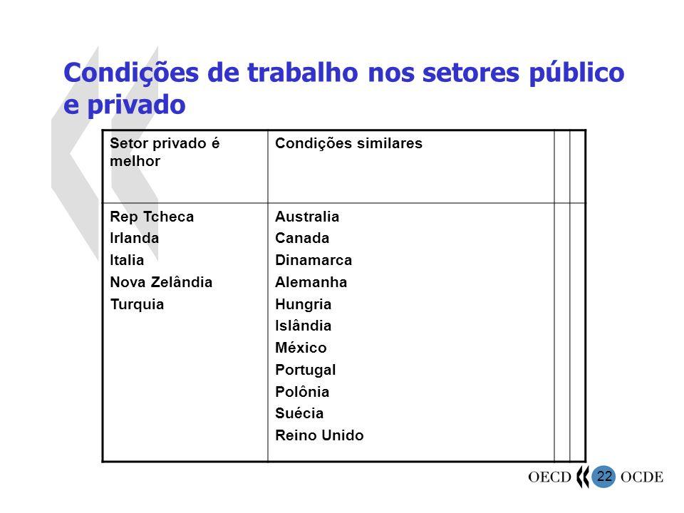 22 Condições de trabalho nos setores público e privado Setor privado é melhor Condições similares Rep Tcheca Irlanda Italia Nova Zelândia Turquia Aust