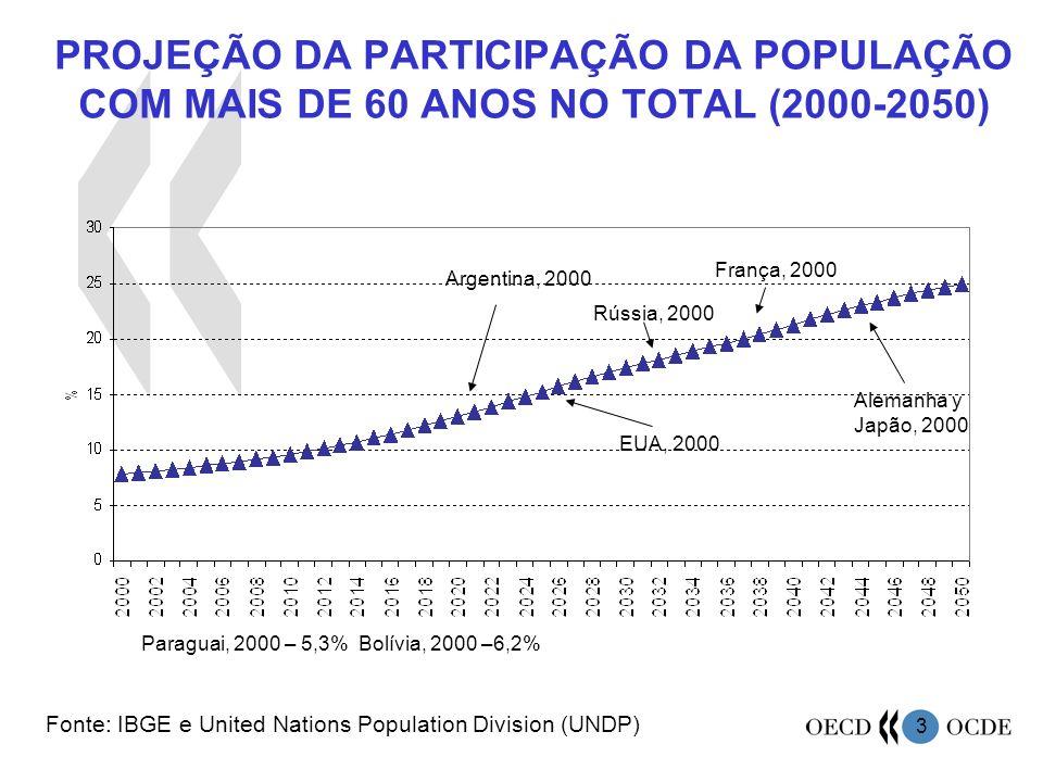 3 Fonte: IBGE e United Nations Population Division (UNDP) Argentina, 2000 EUA, 2000 França, 2000 Alemanha y Japão, 2000 Rússia, 2000 Paraguai, 2000 –