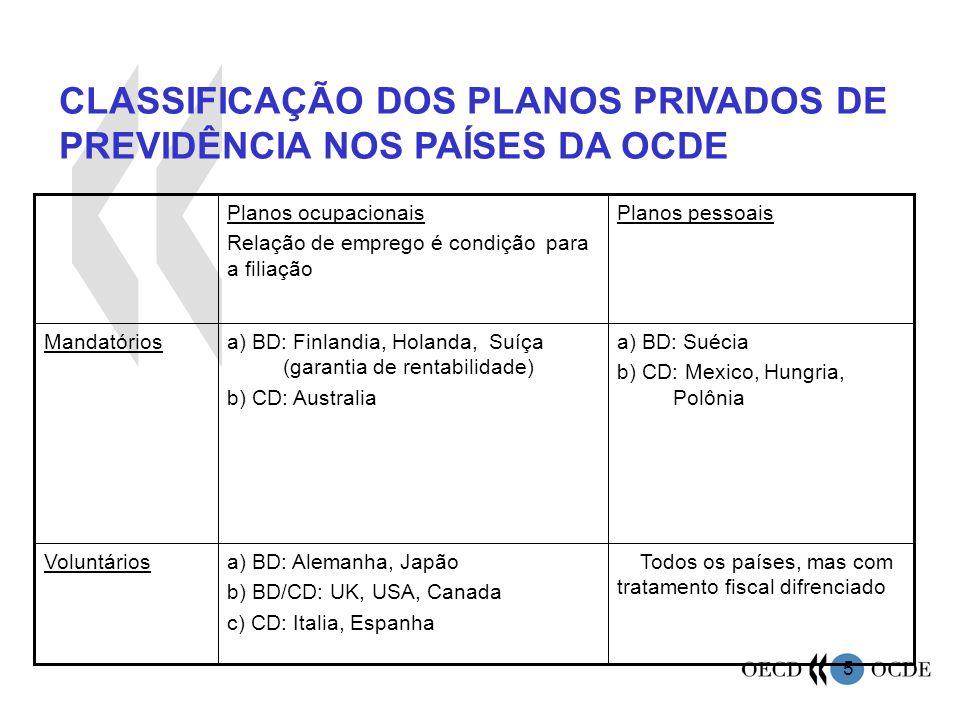 6 PRINCÍPIOS BÁSICOS DA OCDE PARA A REGULAÇÃO DO SISTEMA DE PREVIDÊNCIA PRIVADA 1.
