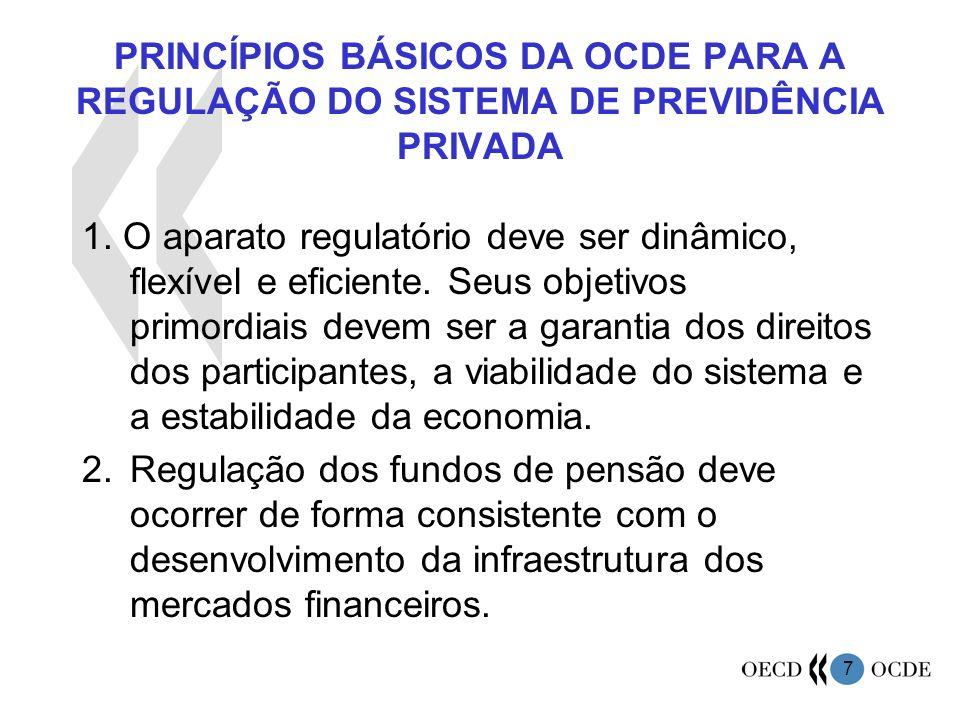 7 PRINCÍPIOS BÁSICOS DA OCDE PARA A REGULAÇÃO DO SISTEMA DE PREVIDÊNCIA PRIVADA 1. O aparato regulatório deve ser dinâmico, flexível e eficiente. Seus