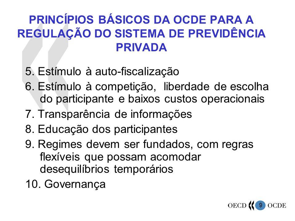9 PRINCÍPIOS BÁSICOS DA OCDE PARA A REGULAÇÃO DO SISTEMA DE PREVIDÊNCIA PRIVADA 5. Estímulo à auto-fiscalização 6. Estímulo à competição, liberdade de