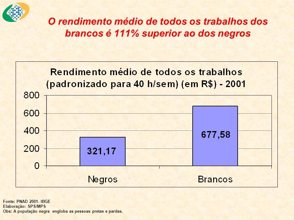 O rendimento médio de todos os trabalhos dos brancos é 111% superior ao dos negros Fonte: PNAD 2001- IBGE Elaboração: SPS/MPS Obs: A população negra e