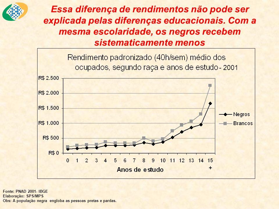 Essa diferença de rendimentos não pode ser explicada pelas diferenças educacionais. Com a mesma escolaridade, os negros recebem sistematicamente menos