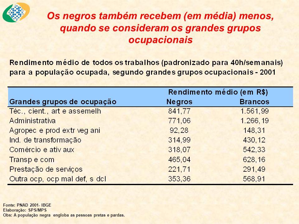 Os negros também recebem (em média) menos, quando se consideram os grandes grupos ocupacionais Fonte: PNAD 2001- IBGE Elaboração: SPS/MPS Obs: A popul