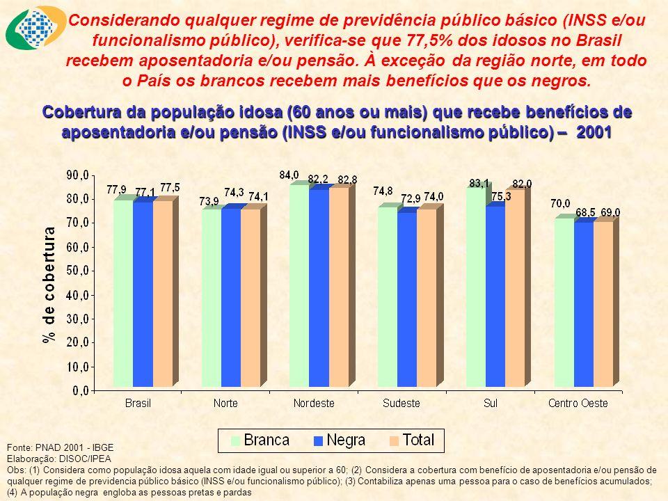Considerando qualquer regime de previdência público básico (INSS e/ou funcionalismo público), verifica-se que 77,5% dos idosos no Brasil recebem apose