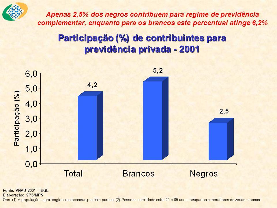 Apenas 2,5% dos negros contribuem para regime de previdência complementar, enquanto para os brancos este percentual atinge 6,2% Participação (%) de co