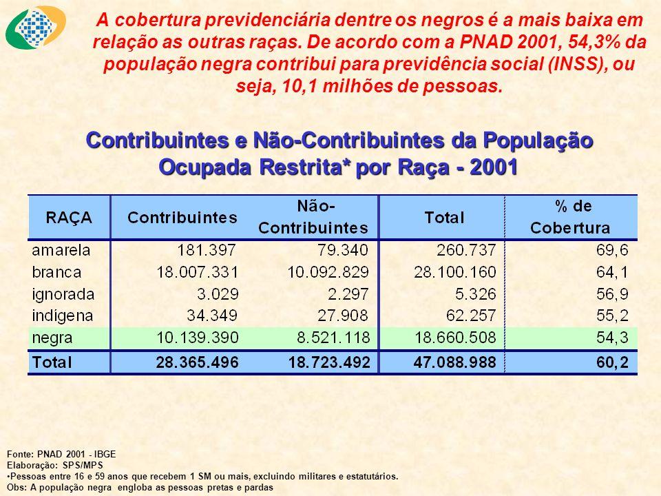 A cobertura previdenciária dentre os negros é a mais baixa em relação as outras raças. De acordo com a PNAD 2001, 54,3% da população negra contribui p