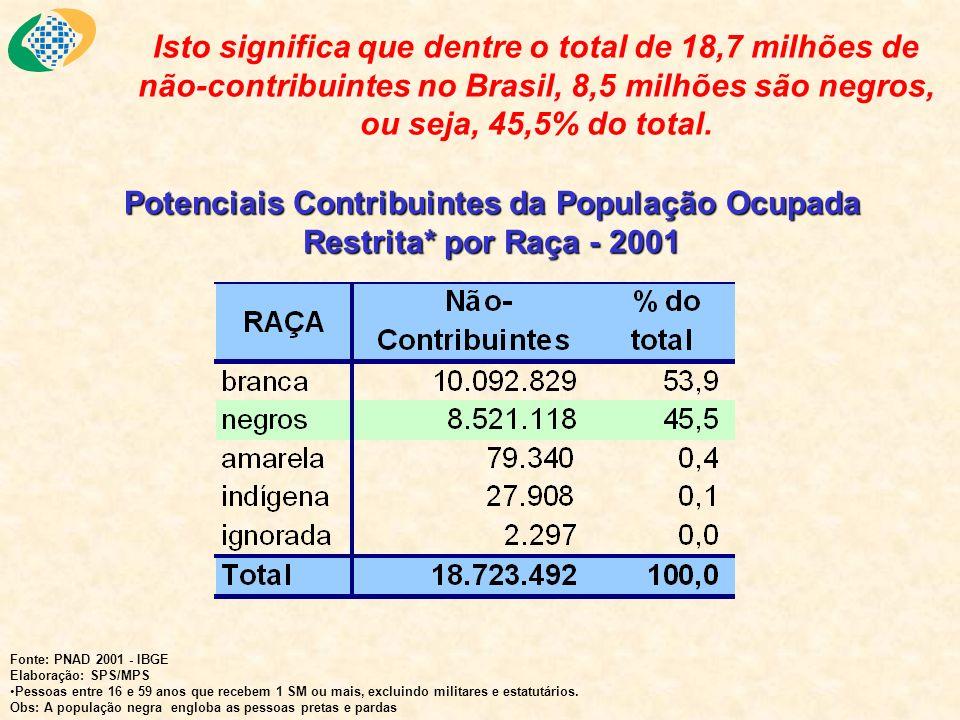 Isto significa que dentre o total de 18,7 milhões de não-contribuintes no Brasil, 8,5 milhões são negros, ou seja, 45,5% do total. Potenciais Contribu