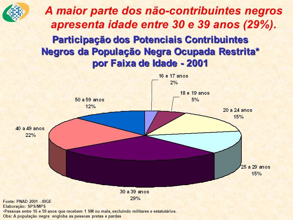 Participação dos Potenciais Contribuintes Negros da População Negra Ocupada Restrita* por Faixa de Idade - 2001 A maior parte dos não-contribuintes ne