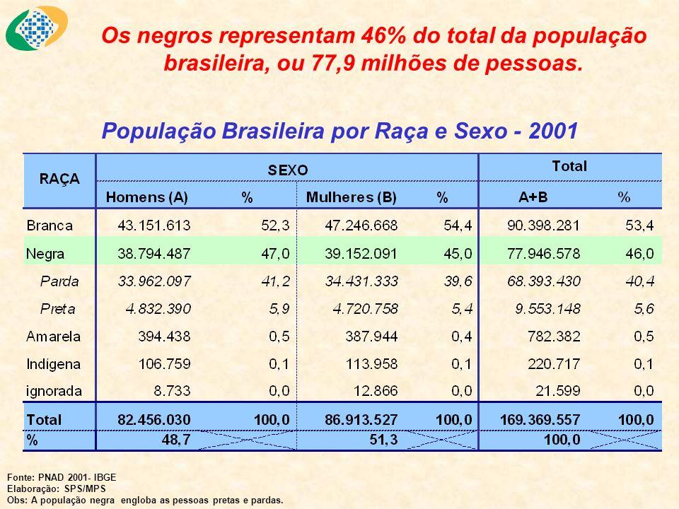 Os negros representam 46% do total da população brasileira, ou 77,9 milhões de pessoas. População Brasileira por Raça e Sexo - 2001 Fonte: PNAD 2001-