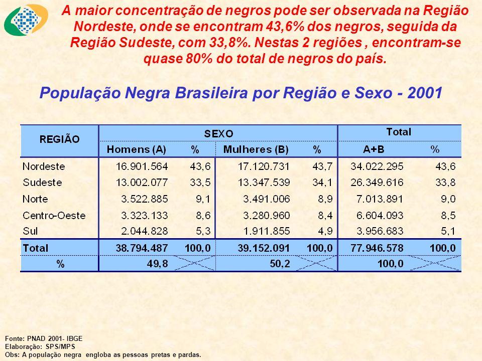 A maior concentração de negros pode ser observada na Região Nordeste, onde se encontram 43,6% dos negros, seguida da Região Sudeste, com 33,8%. Nestas