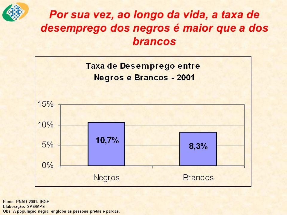 Isto significa que dentre o total de 18,7 milhões de não-contribuintes no Brasil, 8,5 milhões são negros, ou seja, 45,5% do total.