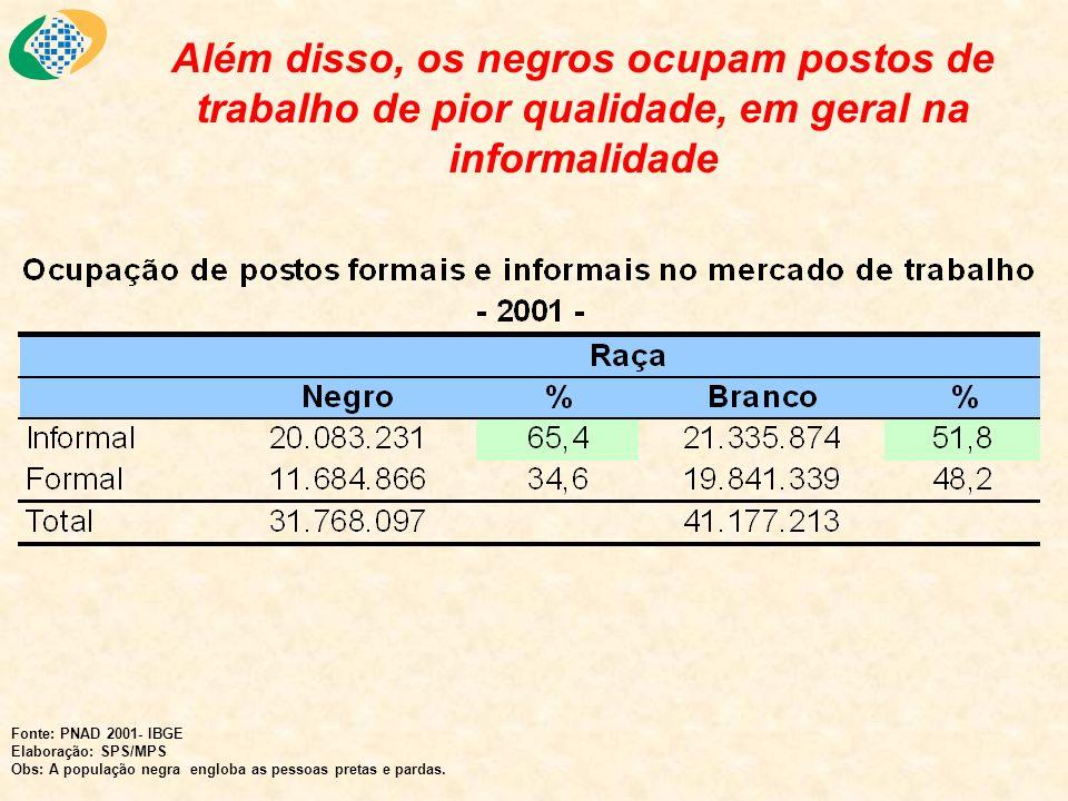 Além disso, os negros ocupam postos de trabalho de pior qualidade, em geral na informalidade Fonte: PNAD 2001- IBGE Elaboração: SPS/MPS Obs: A populaç