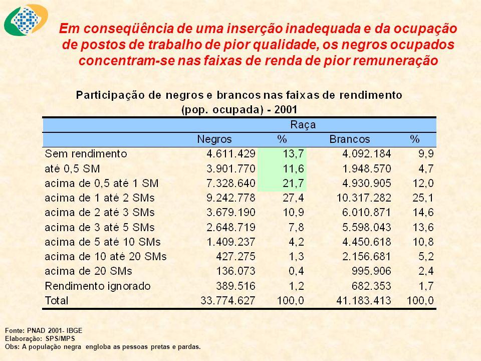 O rendimento médio de todos os trabalhos dos brancos é 111% superior ao dos negros Fonte: PNAD 2001- IBGE Elaboração: SPS/MPS Obs: A população negra engloba as pessoas pretas e pardas.