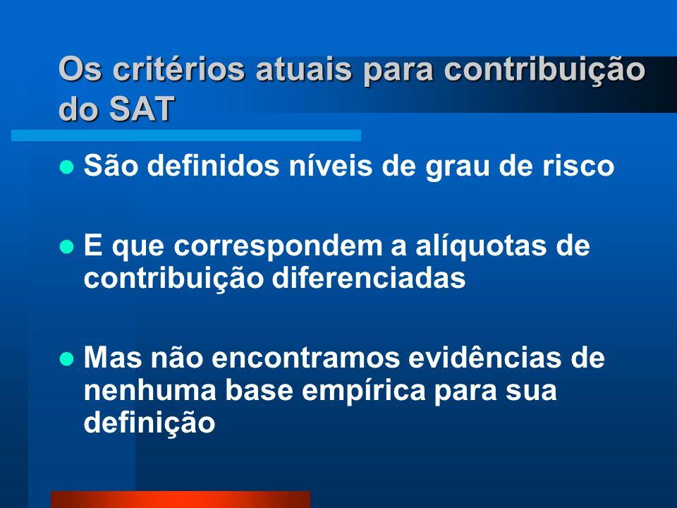 Os critérios atuais para contribuição do SAT São definidos níveis de grau de risco E que correspondem a alíquotas de contribuição diferenciadas Mas não encontramos evidências de nenhuma base empírica para sua definição