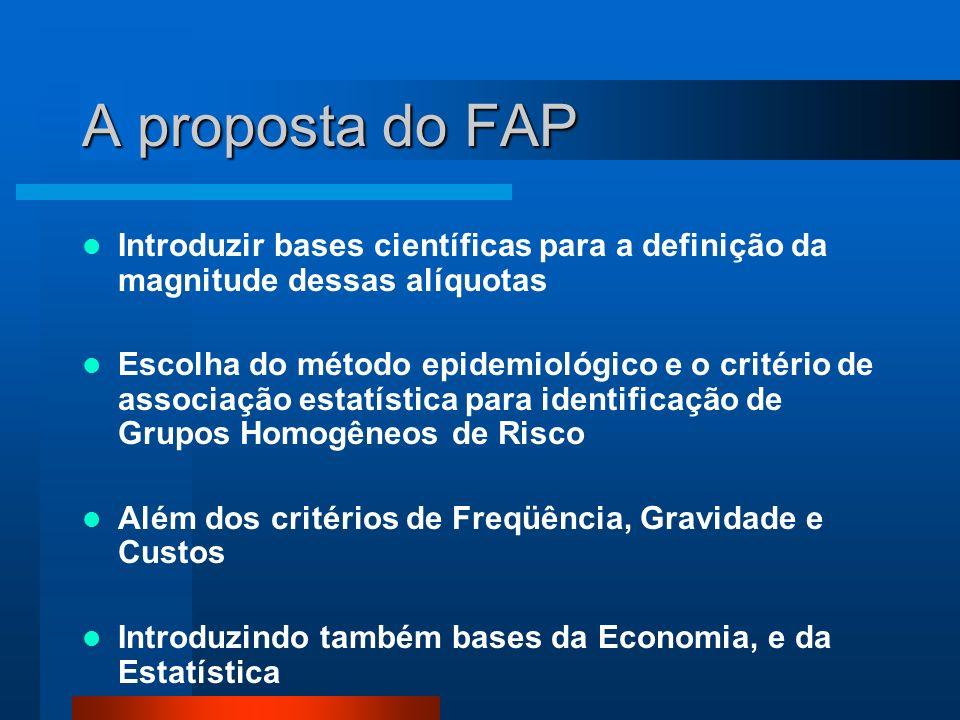 A proposta do FAP Introduzir bases científicas para a definição da magnitude dessas alíquotas Escolha do método epidemiológico e o critério de associação estatística para identificação de Grupos Homogêneos de Risco Além dos critérios de Freqüência, Gravidade e Custos Introduzindo também bases da Economia, e da Estatística