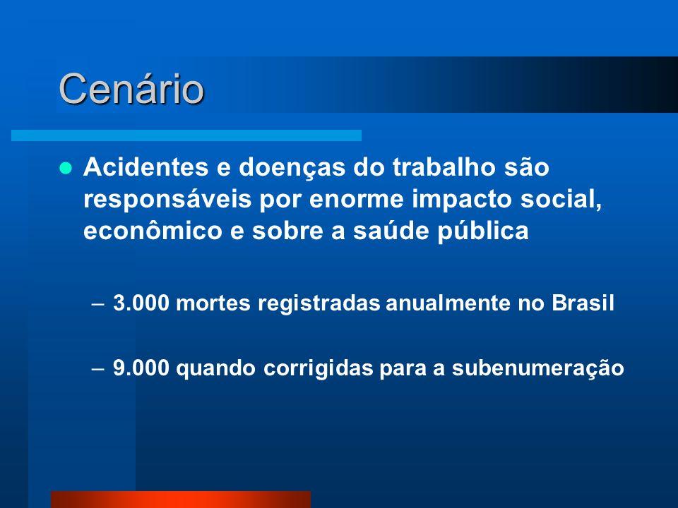 Cenário Acidentes e doenças do trabalho são responsáveis por enorme impacto social, econômico e sobre a saúde pública –3.000 mortes registradas anualmente no Brasil –9.000 quando corrigidas para a subenumeração