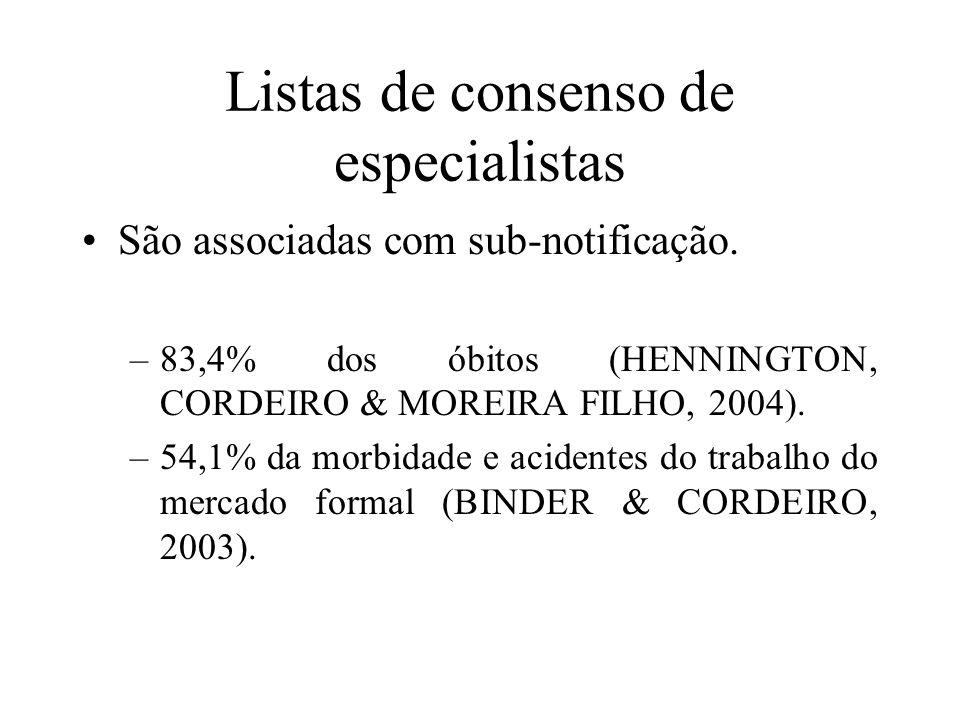 Listas de consenso de especialistas São associadas com sub-notificação. –83,4% dos óbitos (HENNINGTON, CORDEIRO & MOREIRA FILHO, 2004). –54,1% da morb