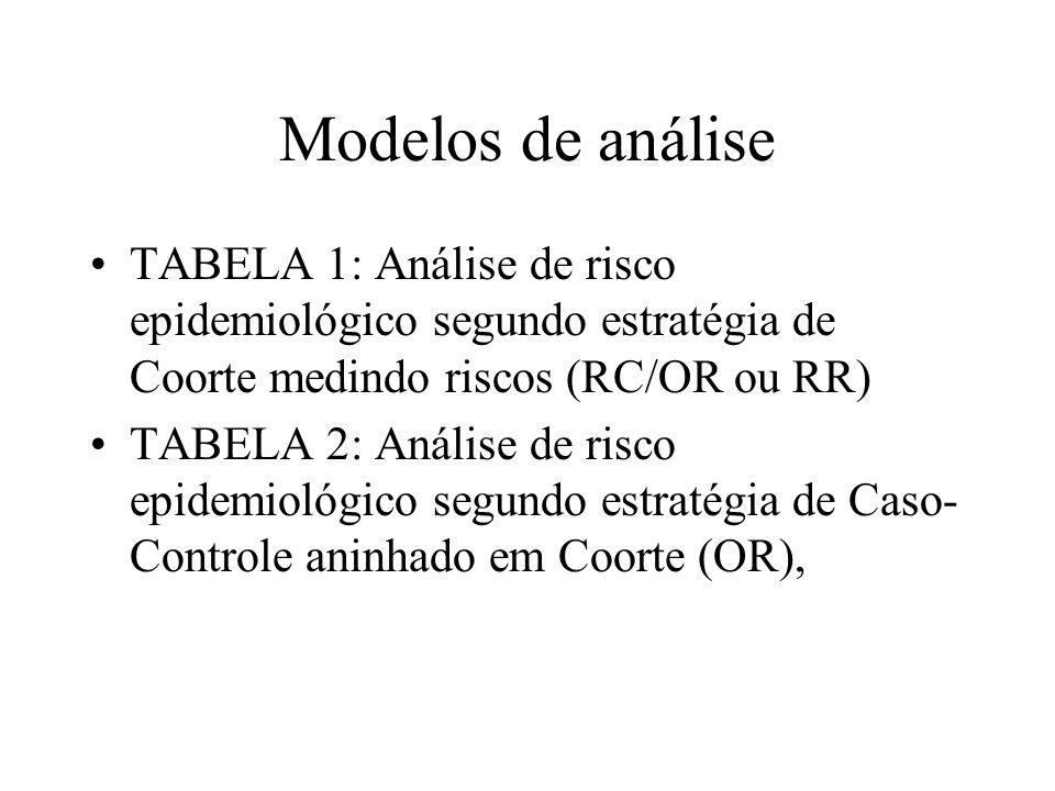 Modelos de análise TABELA 1: Análise de risco epidemiológico segundo estratégia de Coorte medindo riscos (RC/OR ou RR) TABELA 2: Análise de risco epid
