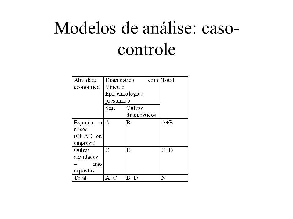 Modelos de análise: caso- controle