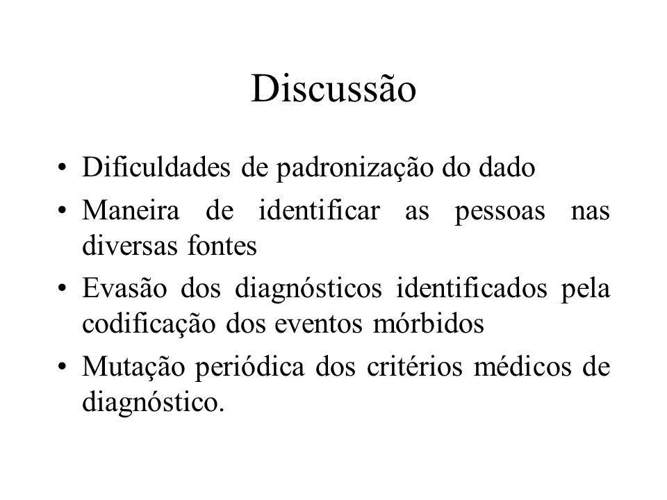 Discussão Dificuldades de padronização do dado Maneira de identificar as pessoas nas diversas fontes Evasão dos diagnósticos identificados pela codifi
