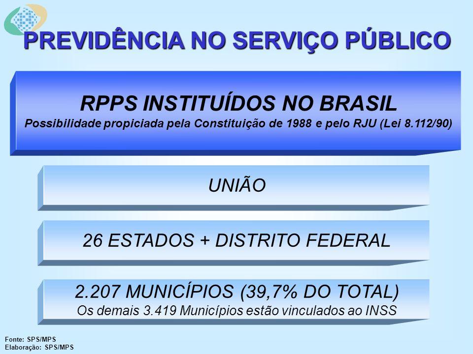 PREVIDÊNCIA NO SERVIÇO PÚBLICO UNIÃO 26 ESTADOS + DISTRITO FEDERAL 2.207 MUNICÍPIOS (39,7% DO TOTAL) Os demais 3.419 Municípios estão vinculados ao INSS RPPS INSTITUÍDOS NO BRASIL Possibilidade propiciada pela Constituição de 1988 e pelo RJU (Lei 8.112/90) Fonte: SPS/MPS Elaboração: SPS/MPS