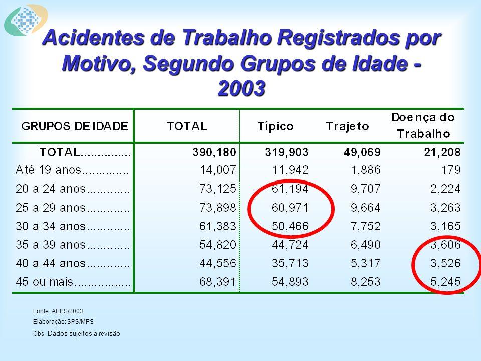 Acidentes de Trabalho Registrados por Motivo, Segundo UFs - 2003 Fonte: AEPS/2003 Elaboração: SPS/MPS Obs.