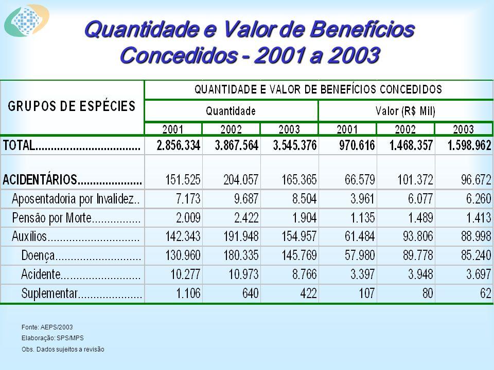 Quantidade e Valor de Benefícios Concedidos - 2001 a 2003 Fonte: AEPS/2003 Elaboração: SPS/MPS Obs.