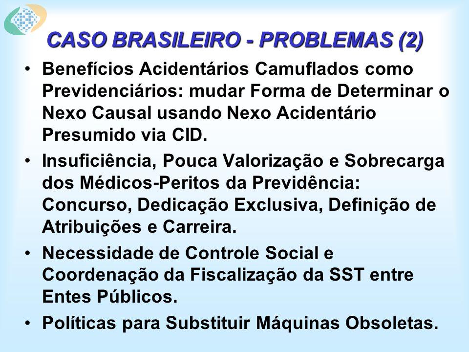 CASO BRASILEIRO - PROBLEMAS (2) Benefícios Acidentários Camuflados como Previdenciários: mudar Forma de Determinar o Nexo Causal usando Nexo Acidentário Presumido via CID.