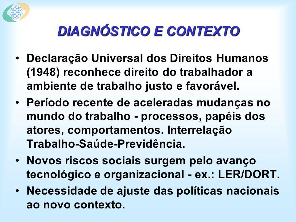 DIAGNÓSTICO E CONTEXTO Declaração Universal dos Direitos Humanos (1948) reconhece direito do trabalhador a ambiente de trabalho justo e favorável.