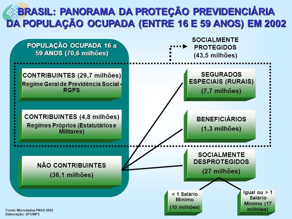 CONTRIBUINTES (29,7 milhões) Regime Geral de Previdência Social - RGPS CONTRIBUINTES (4,8 milhões) Regimes Próprios (Estatutários e Militares) NÃO CONTRIBUINTES (36,1 milhões) SEGURADOS ESPECIAIS (RURAIS) (7,7 milhões) BENEFICIÁRIOS (1,3 milhões) SOCIALMENTE DESPROTEGIDOS (27 milhões) < 1 Salário Mínimo (10 milhões) Igual ou > 1 Salário Mínimo (17 milhões) POPULAÇÃO OCUPADA 16 a 59 ANOS (70,6 milhões) SOCIALMENTE PROTEGIDOS (43,5 milhões) BRASIL: PANORAMA DA PROTEÇÃO PREVIDENCIÁRIA DA POPULAÇÃO OCUPADA (ENTRE 16 E 59 ANOS) EM 2002 Fonte: Microdados PNAD 2002 Elaboração: SPS/MPS