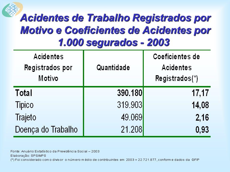 Acidentes de Trabalho Registrados por Motivo e Coeficientes de Acidentes por 1.000 segurados - 2003