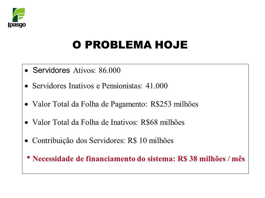 O PROBLEMA HOJE Servidores Ativos: 86.000 Servidores Inativos e Pensionistas: 41.000 Valor Total da Folha de Pagamento: R$253 milhões Valor Total da F