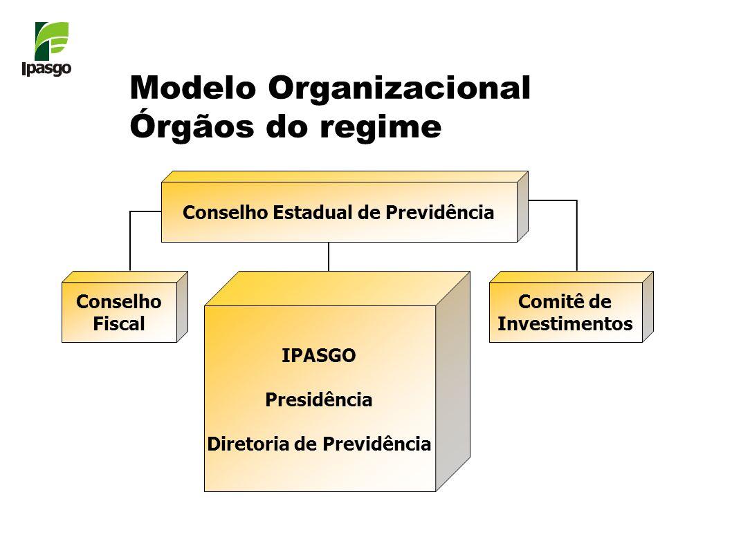 Modelo Organizacional Órgãos do regime Conselho Estadual de Previdência Conselho Fiscal Comitê de Investimentos IPASGO Presidência Diretoria de Previd