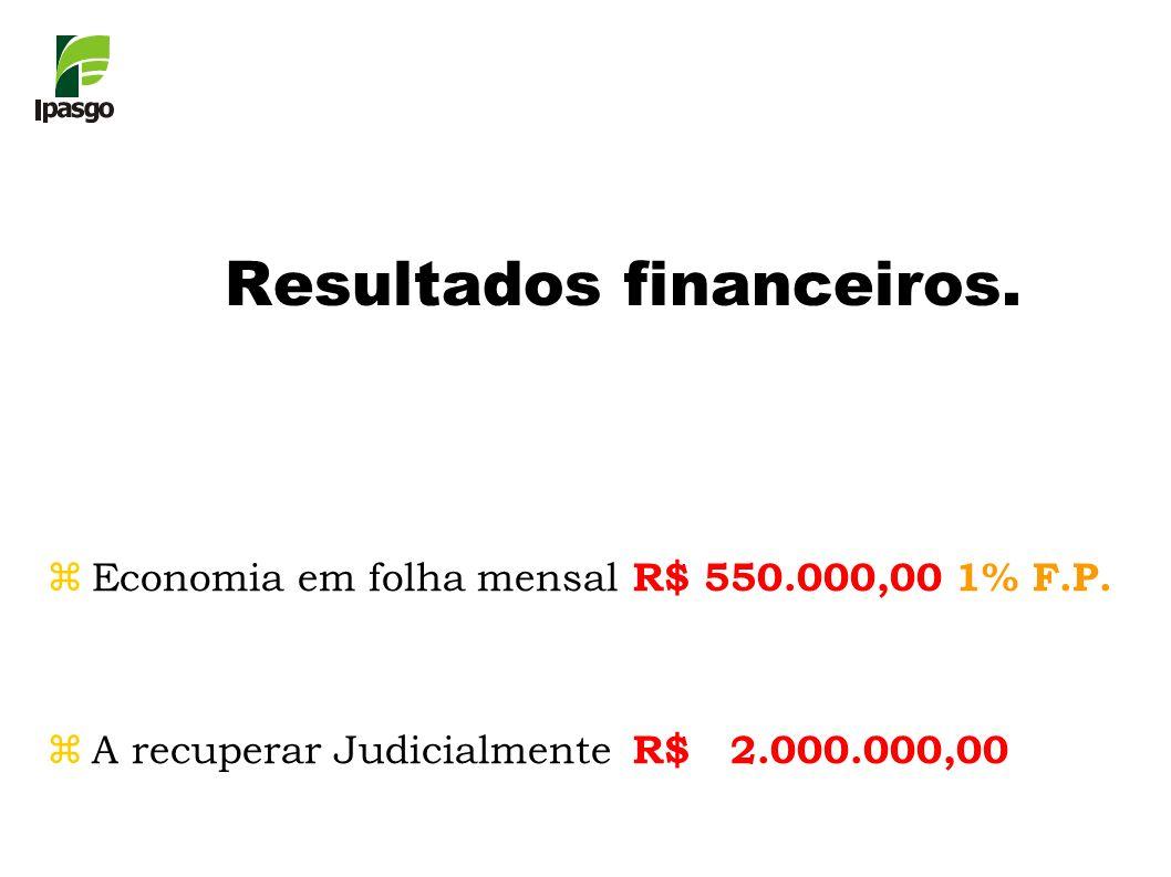 zEconomia em folha mensal R$ 550.000,00 1% F.P. zA recuperar Judicialmente R$ 2.000.000,00 Resultados financeiros.