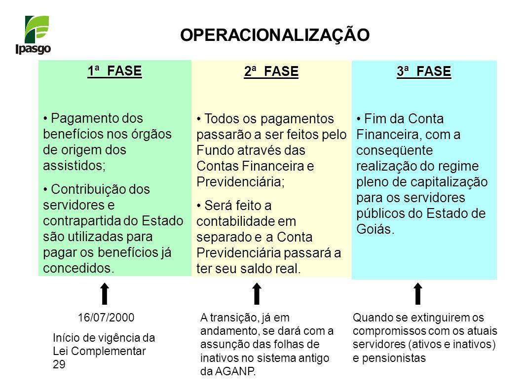 OPERACIONALIZAÇÃO 1ª FASE Pagamento dos benefícios nos órgãos de origem dos assistidos; Contribuição dos servidores e contrapartida do Estado são util
