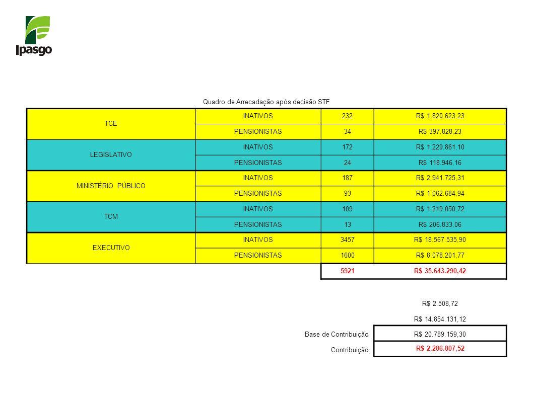 Quadro de Arrecadação após decisão STF TCE INATIVOS232R$ 1.820.623,23 PENSIONISTAS34R$ 397.828,23 LEGISLATIVO INATIVOS172R$ 1.229.861,10 PENSIONISTAS2