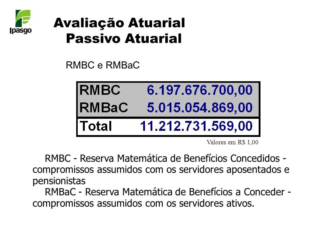 RMBC - Reserva Matemática de Benefícios Concedidos - compromissos assumidos com os servidores aposentados e pensionistas RMBaC - Reserva Matemática de