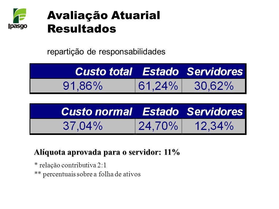 Avaliação Atuarial Resultados repartição de responsabilidades * relação contributiva 2:1 ** percentuais sobre a folha de ativos Alíquota aprovada para
