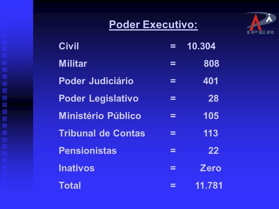 05- PERFIL DA POPULAÇÃO DE SERVIDORES